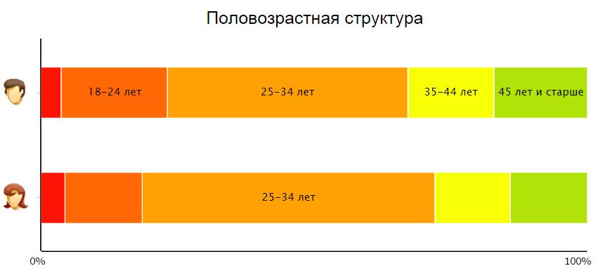 Половозрастная структура
